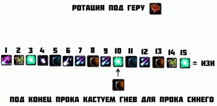 ПВЕ ротация для друида